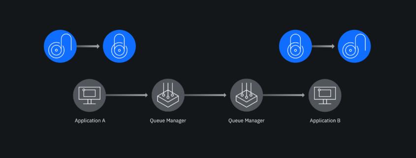 O que é o IBM MQ Advanced?